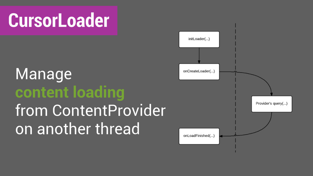 CursorLoader Manage content loading from Conten...