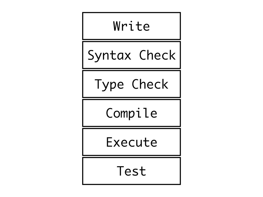 Syntax Check Compile Execute Test Type Check Wr...