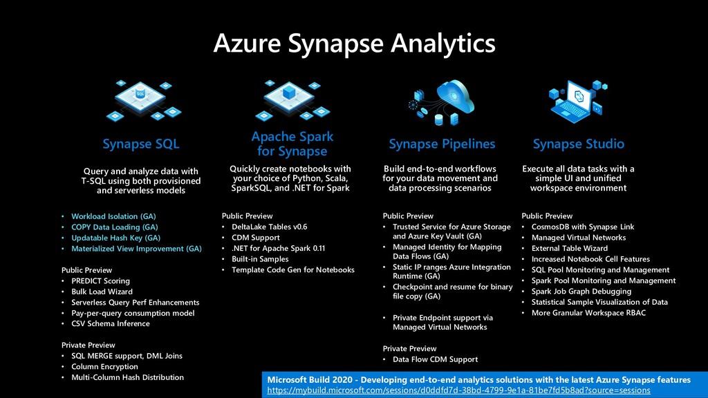 Azure Synapse Analytics • Workload Isolation (G...