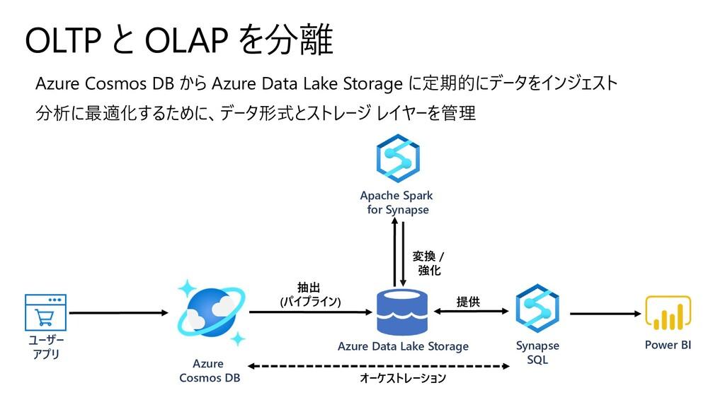 ユーザー アプリ Azure Cosmos DB Azure Data Lake Storag...