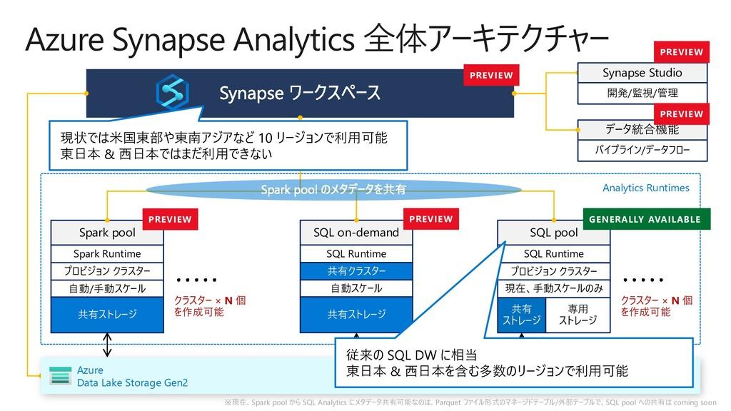 Analytics Runtimes Azure Synapse Analytics 全体アー...