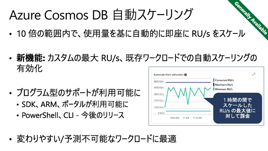 Azure Cosmos DB 自動スケーリング