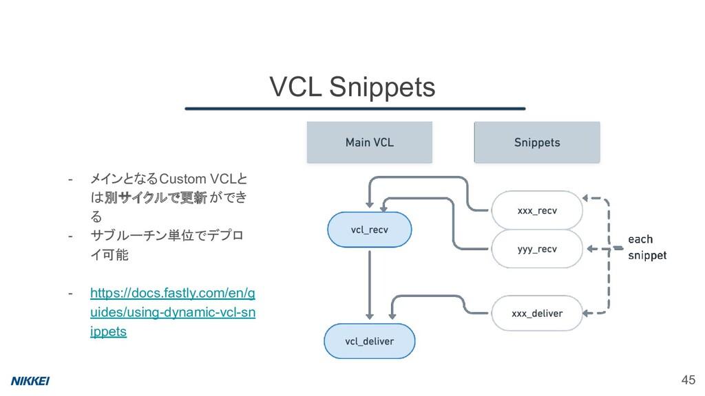 45 VCL Snippets - メインとなるCustom VCLと は別サイクルで更新がで...