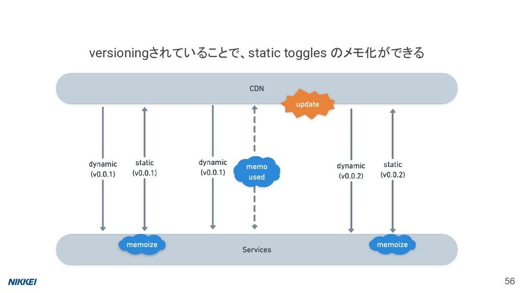 56 versioningされていることで、static toggles のメモ化ができる