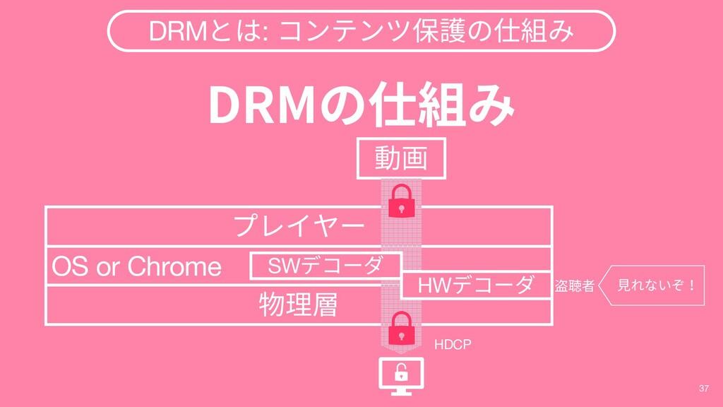 37 DRMとは: コンテンツ保護の仕組み DRMの仕組み OS or Chrome 物理層 ...