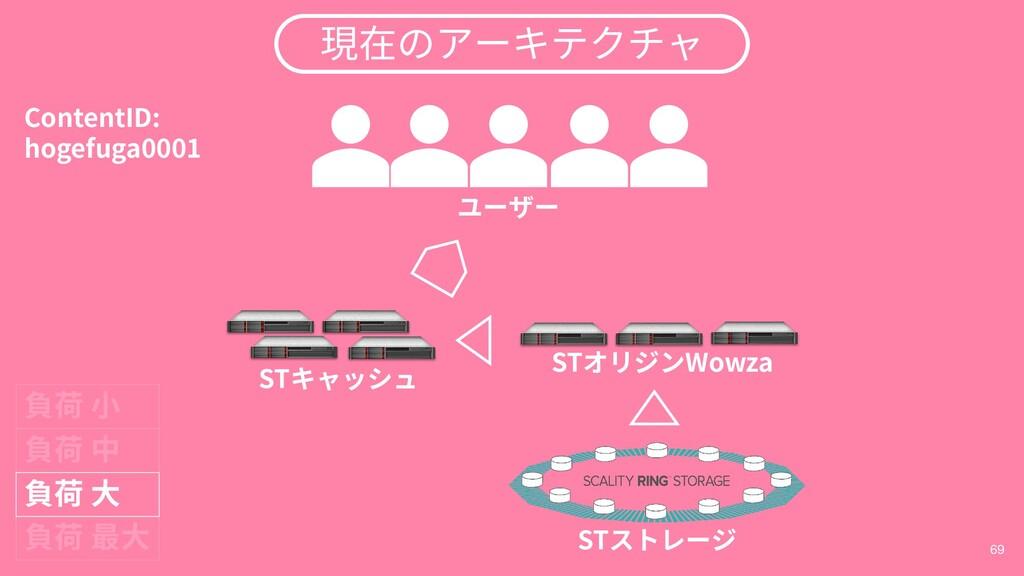 69 STキャッシュ STストレージ STオリジンWowza 負荷 小 負荷 最大 ユーザー ...