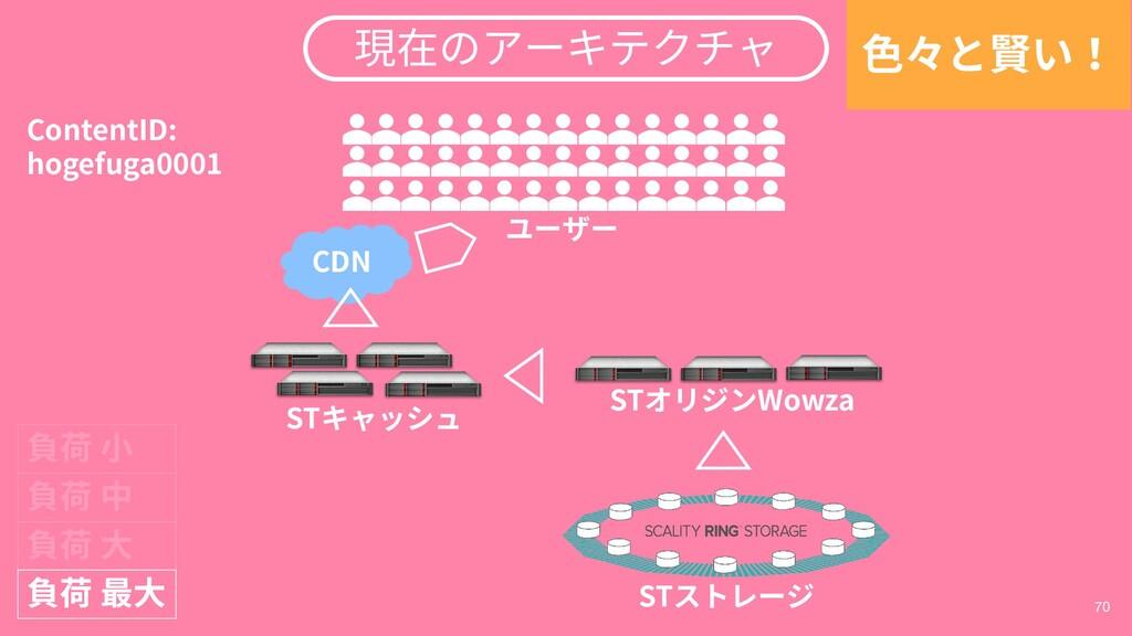70 STキャッシュ STストレージ STオリジンWowza 負荷 小 ユーザー Conten...