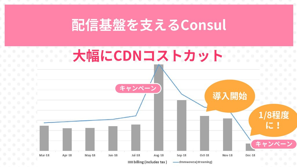 84 配信基盤を支えるConsul 大幅にCDNコストカット 導入開始 キャンペーン キャンペ...