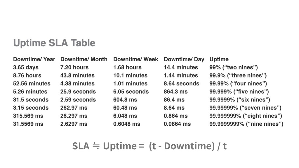 SLA ≒ Uptime = (t - Downtime) / t