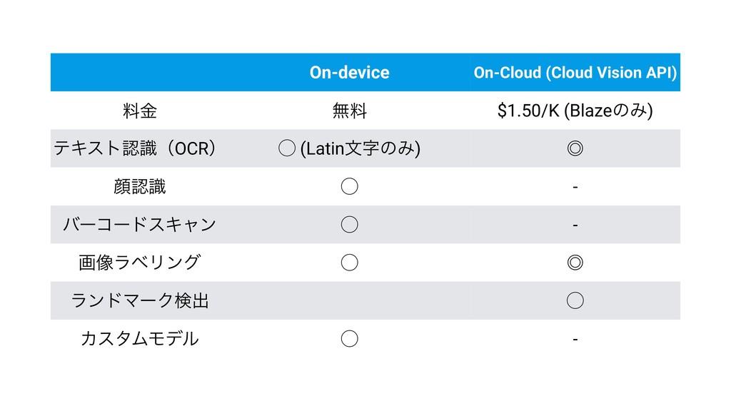 On-device On-Cloud (Cloud Vision API) ྉۚ ແྉ $1....