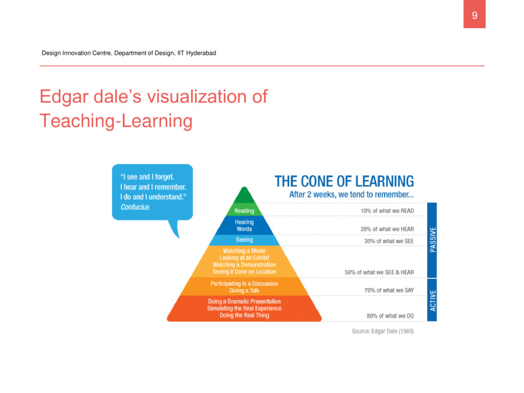 Edgar dale's visualization of Teaching-Learning...