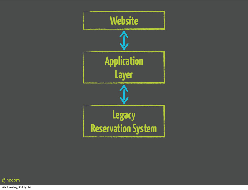 Website Application Layer Legacy Reservation Sy...
