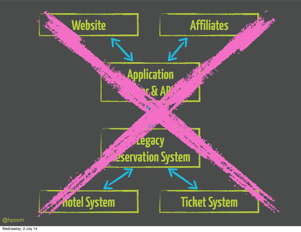 Website Application Layer & API Legacy Reservat...