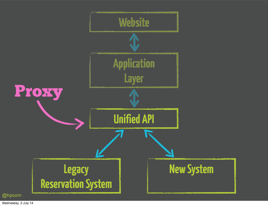Website Application Layer Unified API Legacy Re...
