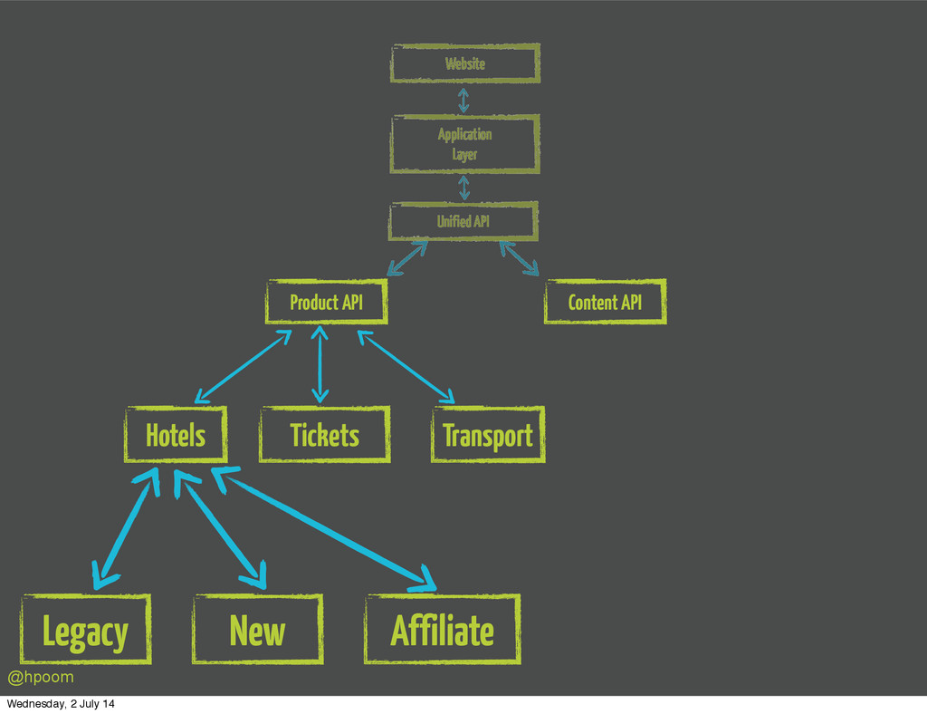 Website Application Layer Unified API Product A...