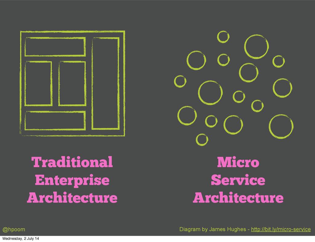 Traditional Enterprise Architecture Micro Servi...