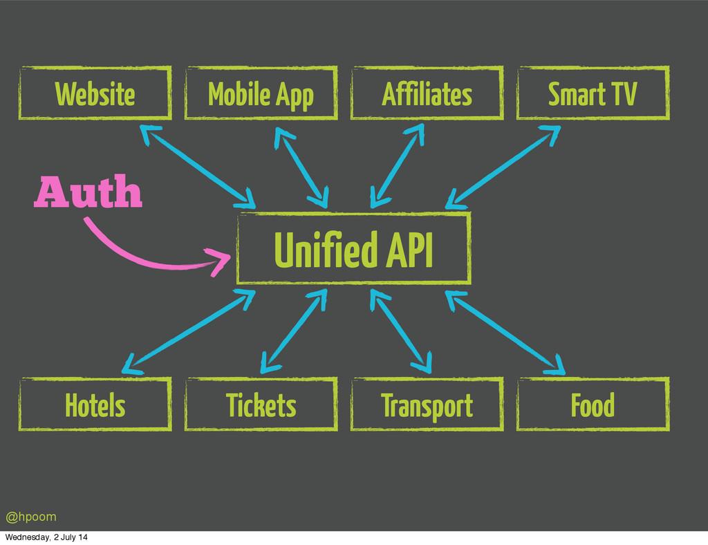 Unified API Website Mobile App Affiliates Smart...