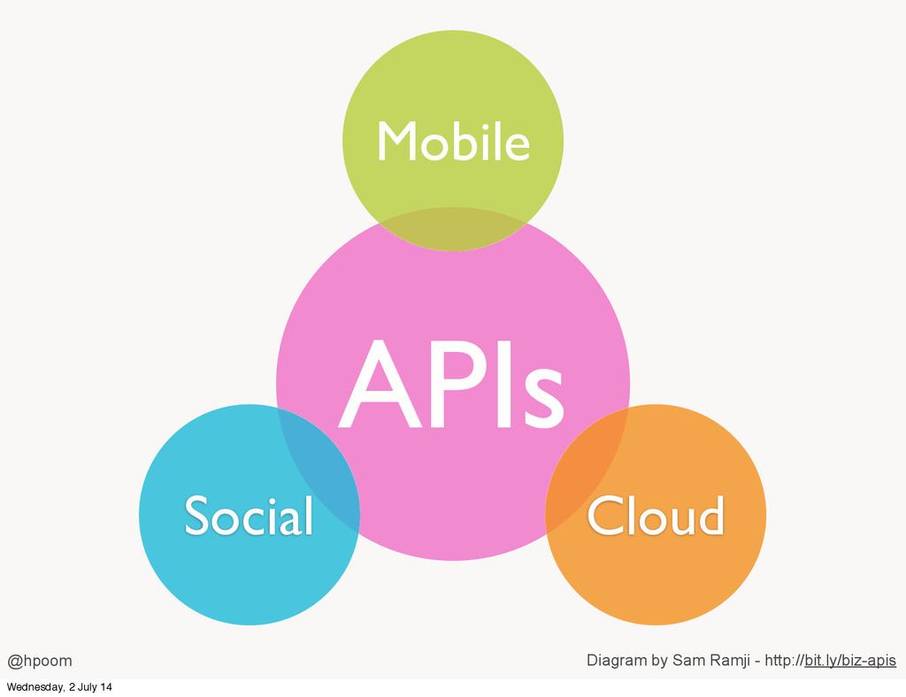APIs Mobile Social Cloud @hpoom Diagram by Sam ...