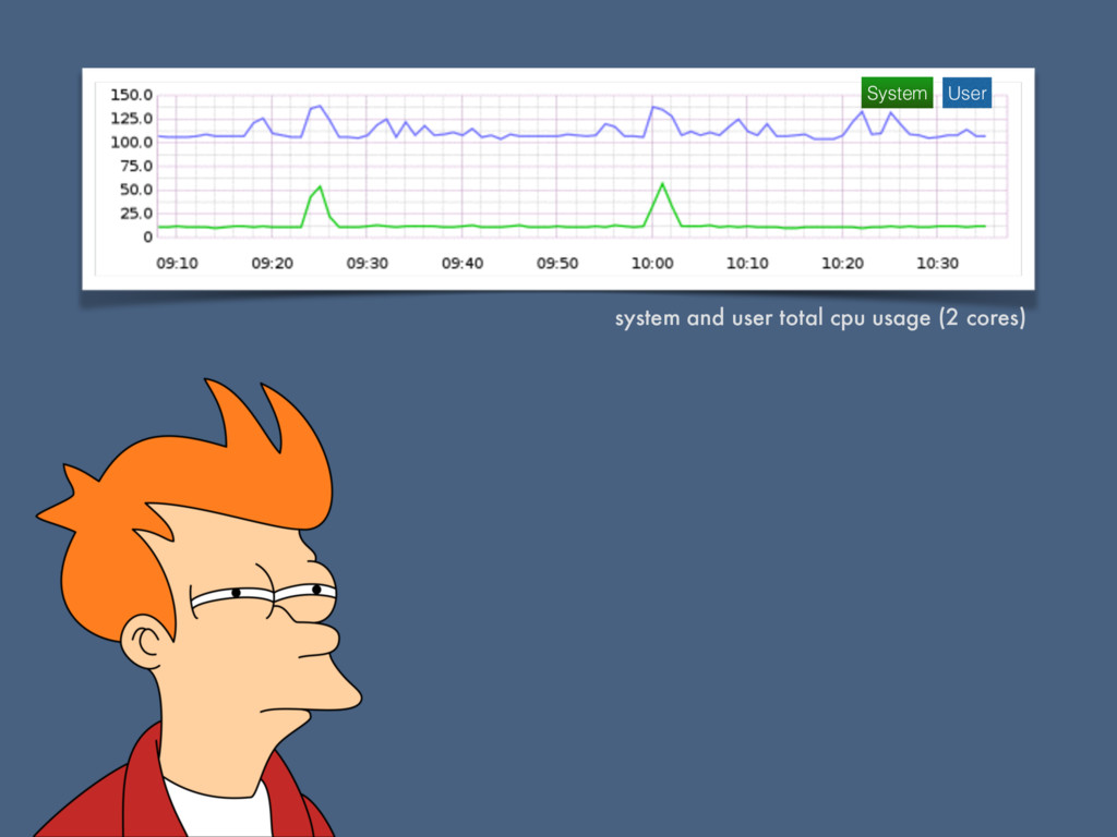 system and user total cpu usage (2 cores) Syste...