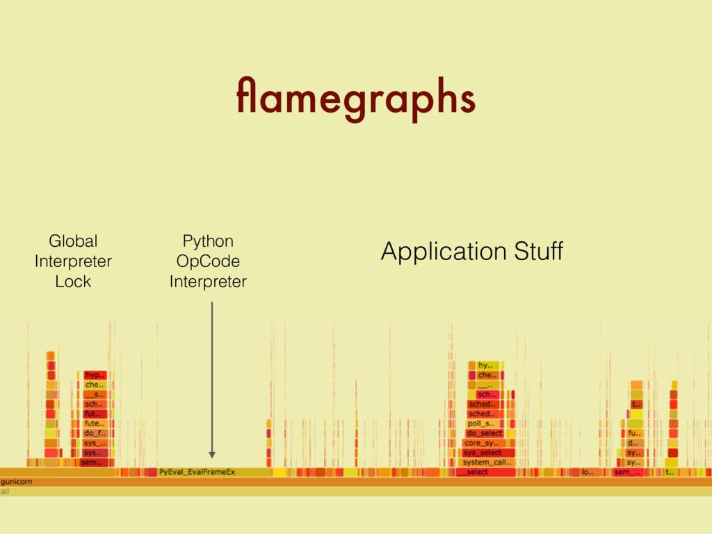 flamegraphs Global Interpreter Lock Python OpCod...