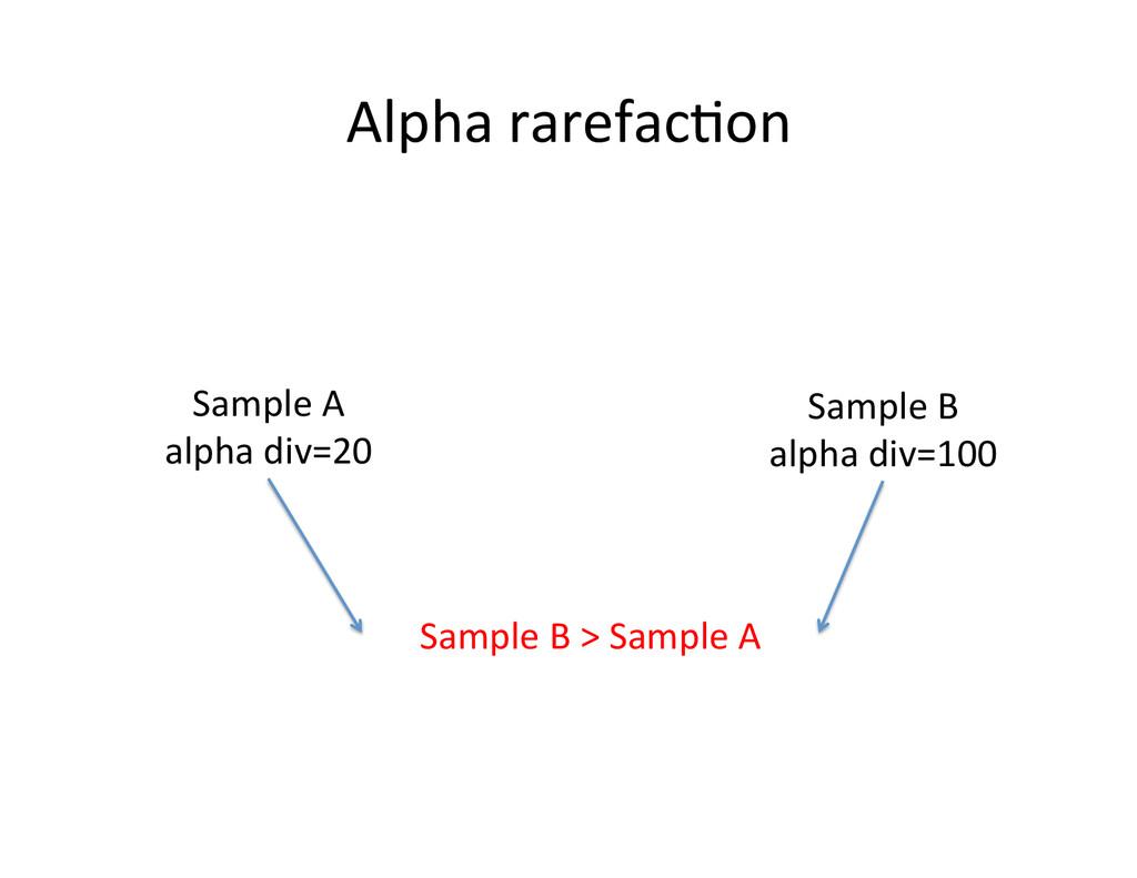 Alpha rarefacOon  Sample A  alpha...