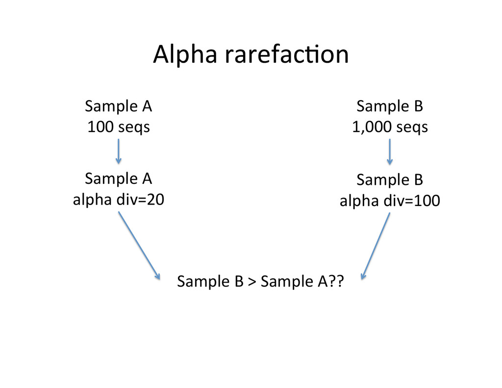 Sample A  alpha div=20  Sample B...