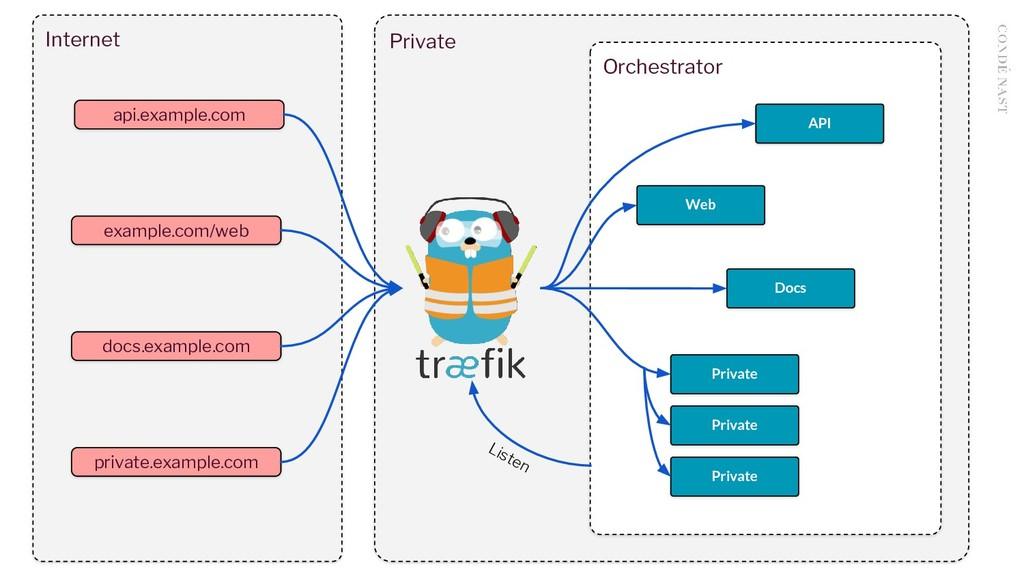 Internet Private api.example.com example.com/we...