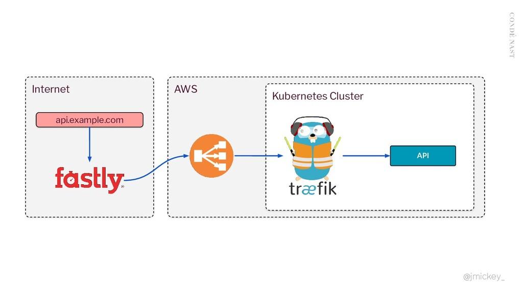 AWS Internet Kubernetes Cluster API api.example...