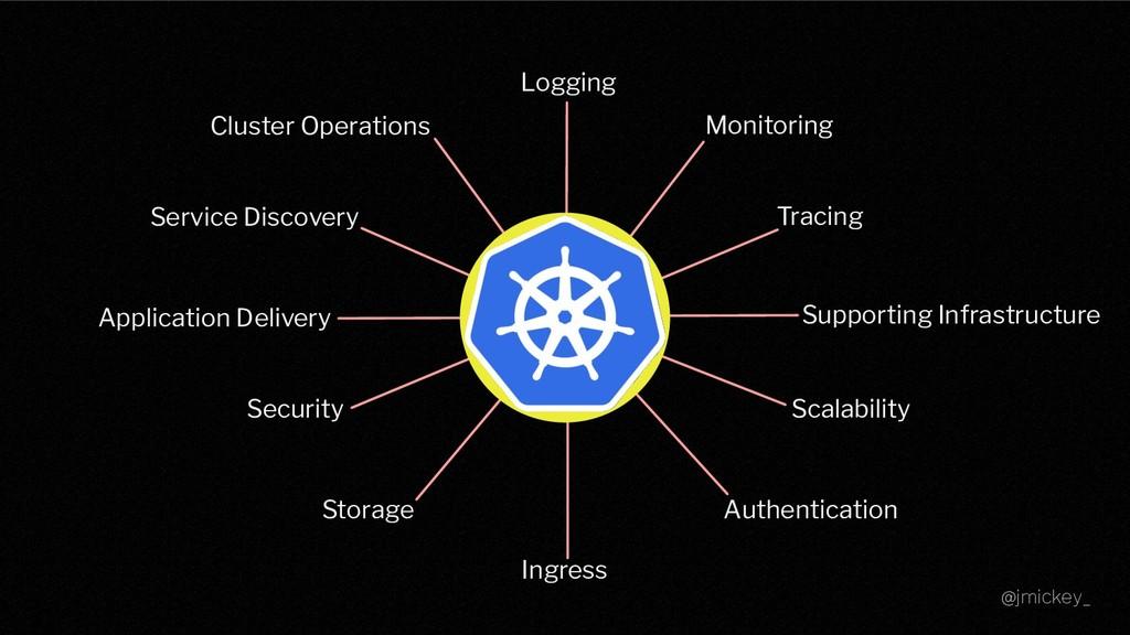 @jmickey_ Logging Monitoring Ingress Authentica...