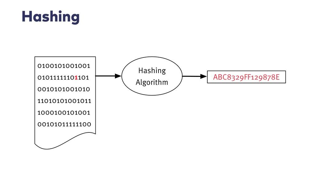 Hashing Algorithm 0100101001001 01011111101101 ...