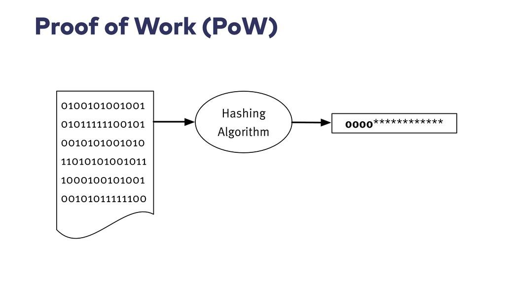 Proof of Work (PoW) Hashing Algorithm 010010100...