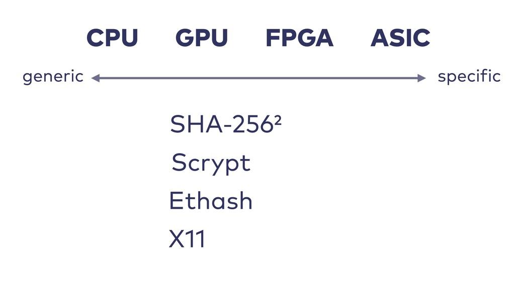 CPU FPGA GPU ASIC specific generic SHA-256² Eth...