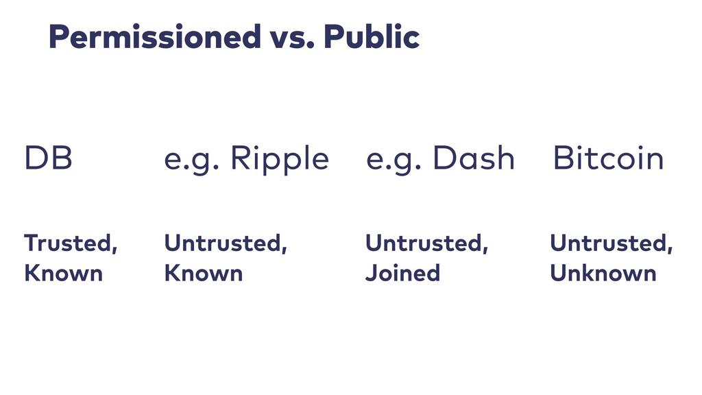 Permissioned vs. Public Trusted, Known Untrust...