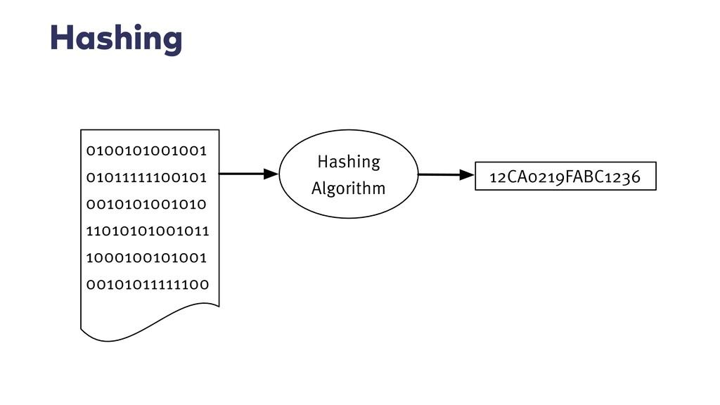 Hashing Hashing Algorithm 0100101001001 0101111...