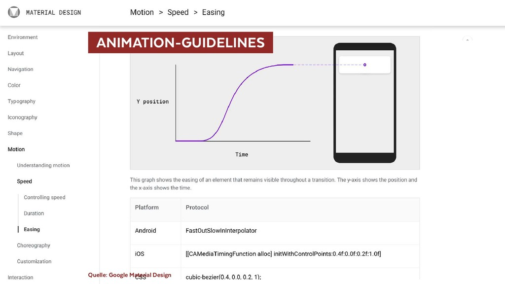 Quelle: Google Material Design  ANIMATION-GUIDE...