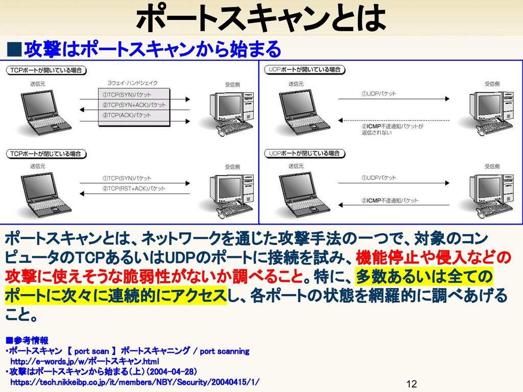 12 ポートスキャンとは ■参考情報 ・ポートスキャン 【 port scan 】 ポート...