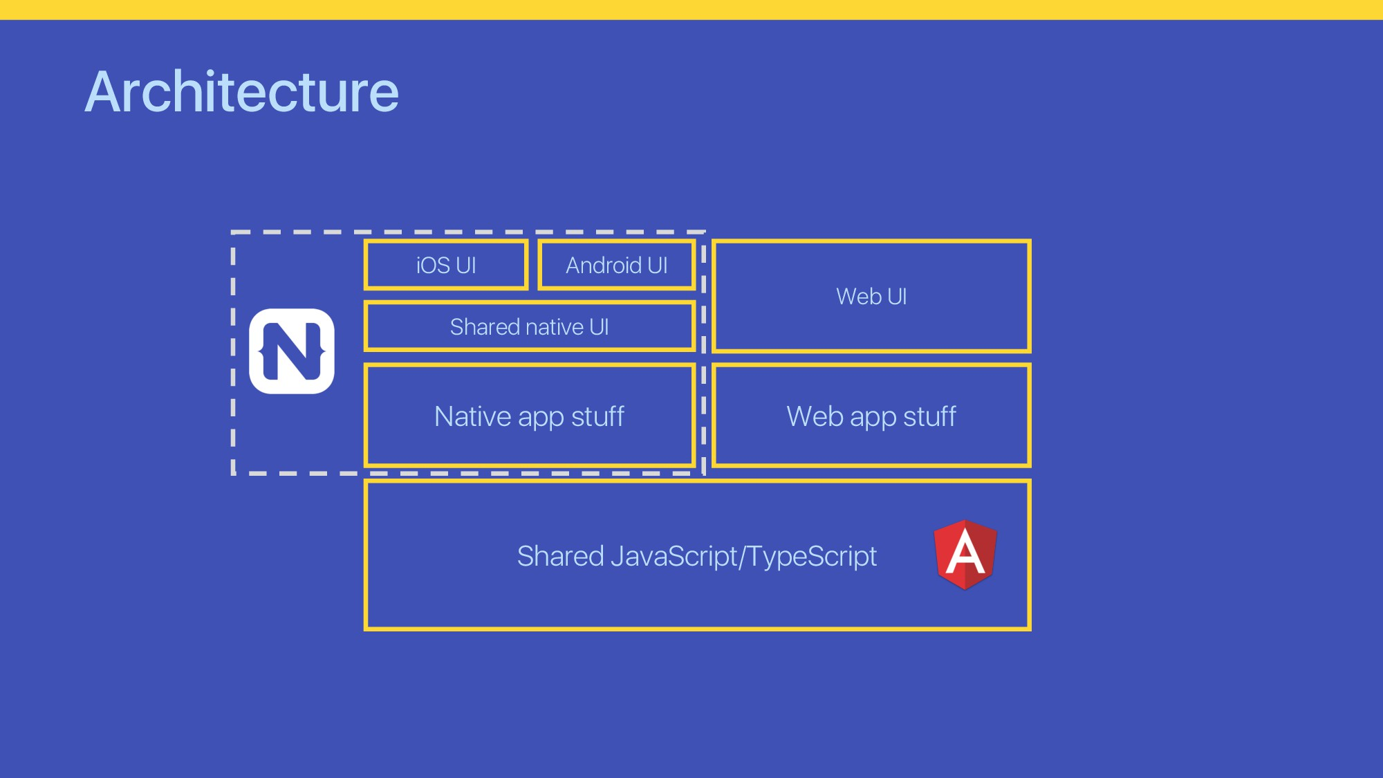 Architecture Shared JavaScript/TypeScript Nativ...