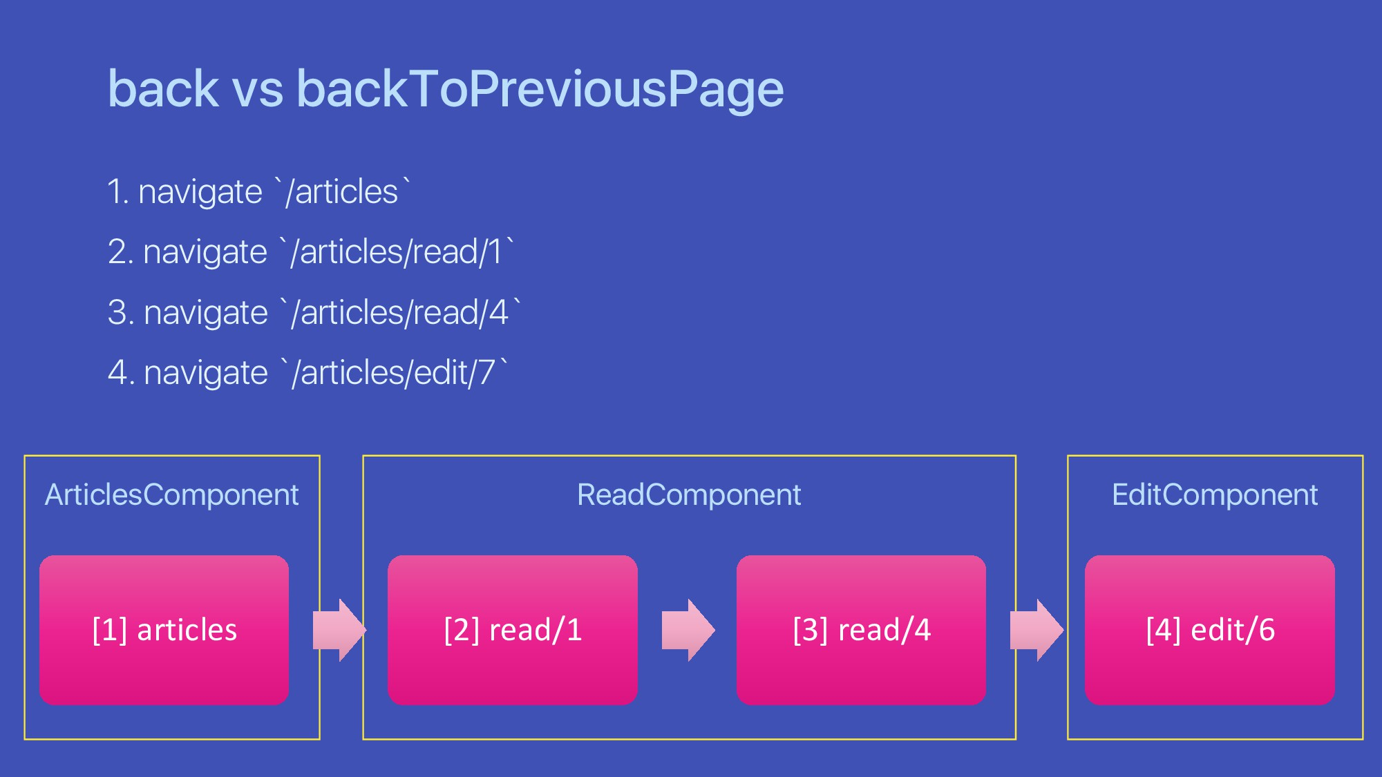 ArticlesComponent back vs backToPreviousPage 1....