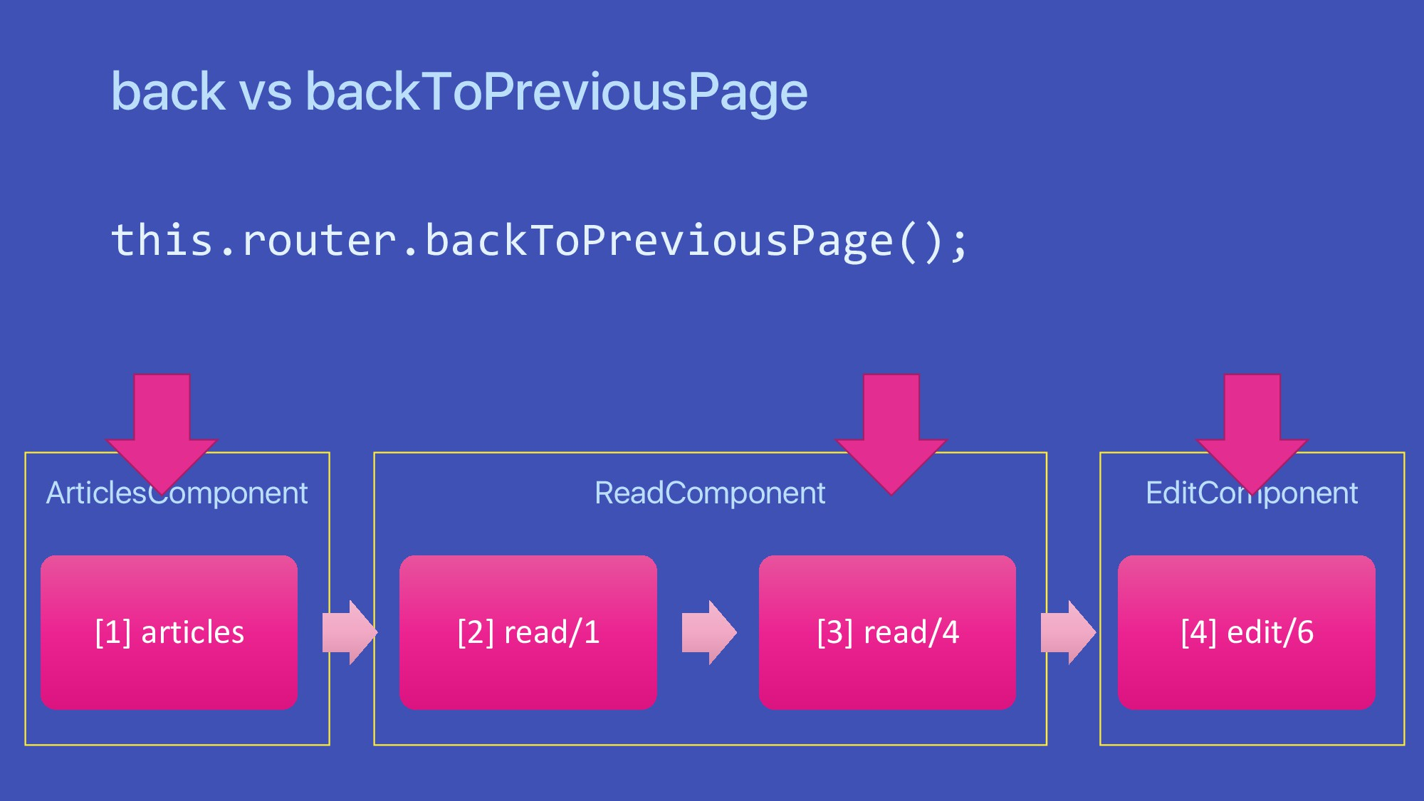 ArticlesComponent back vs backToPreviousPage th...