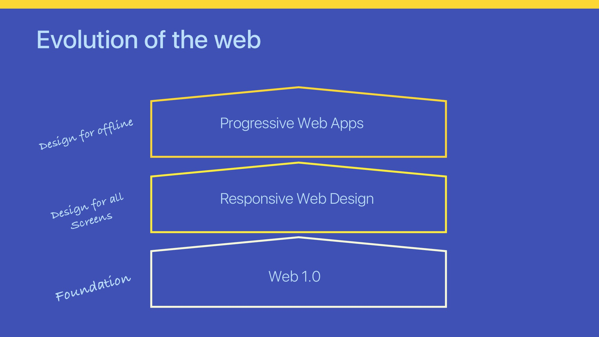 Evolution of the web Web 1.0 Responsive Web Des...