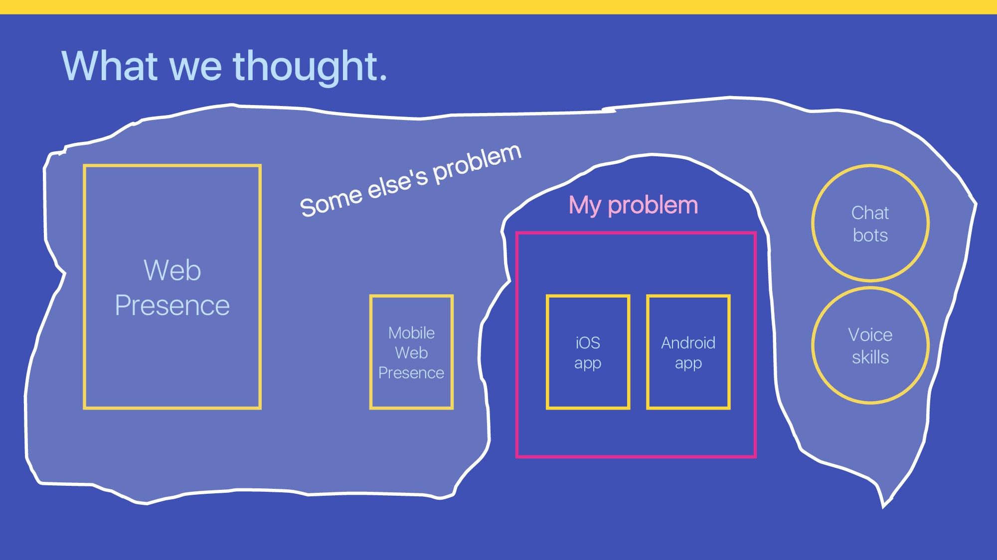 What we thought. Web Presence Mobile Web Presen...