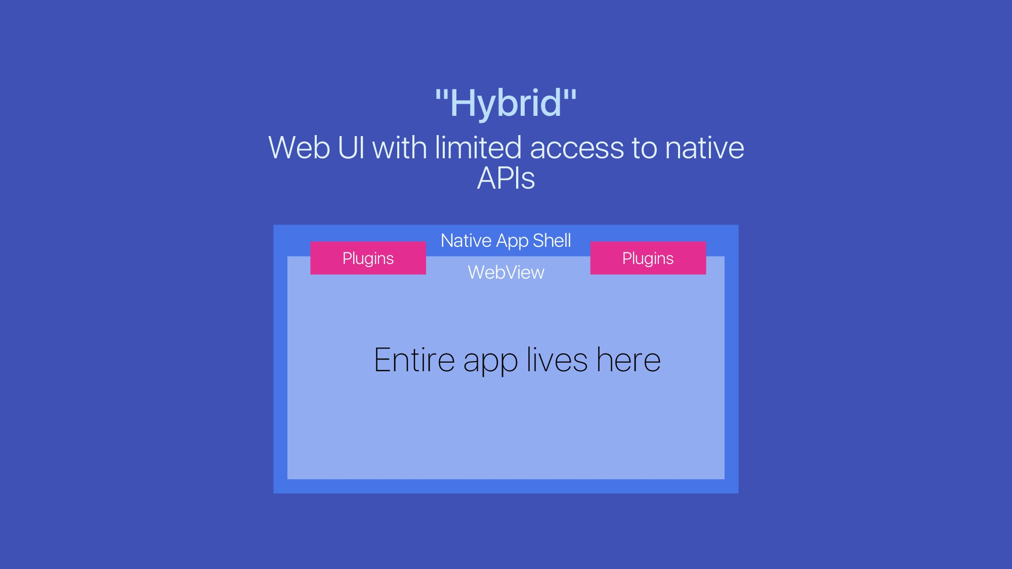 """Hybrid"" Web UI with limited access to native A..."