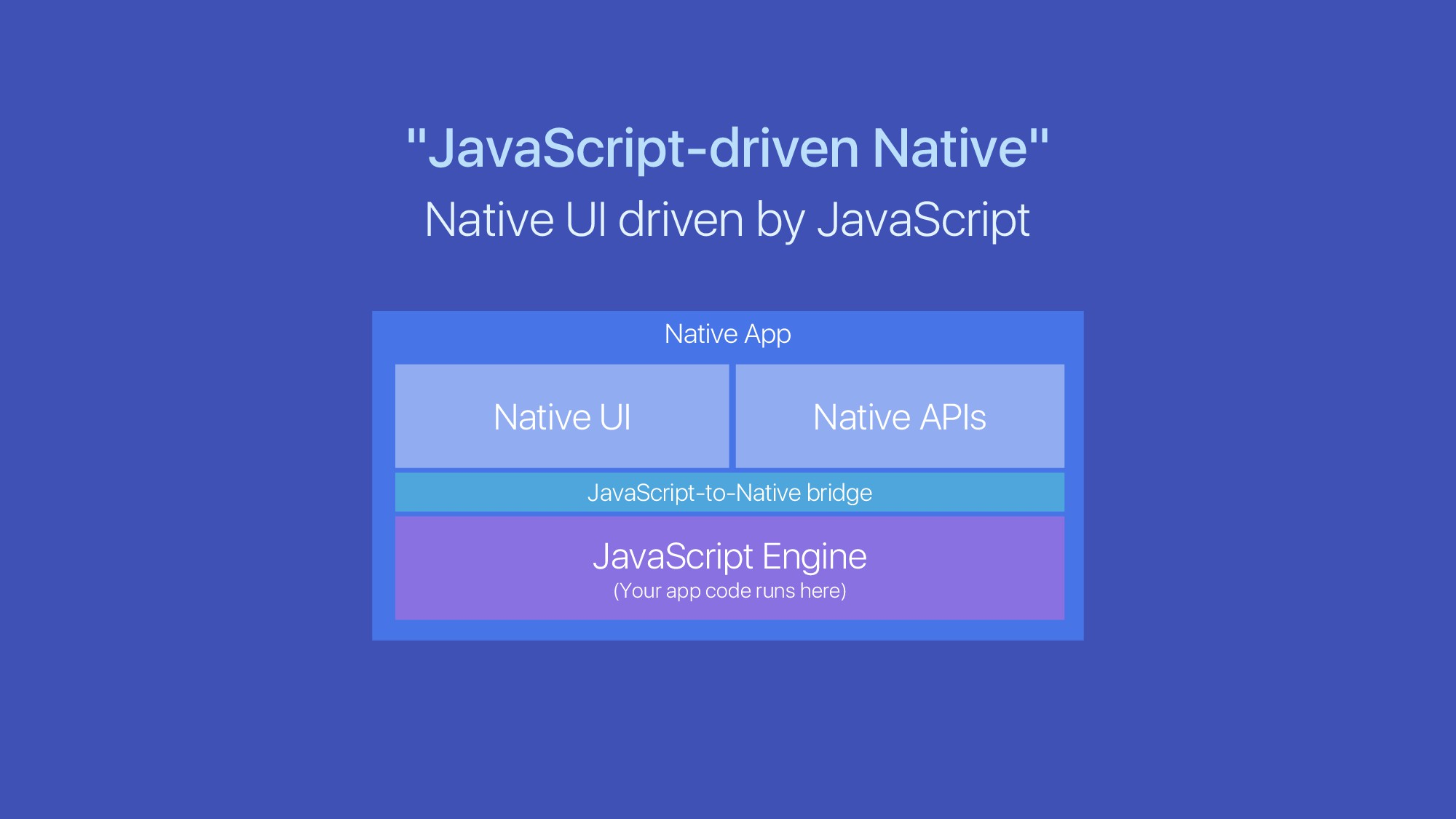 "Native App ""JavaScript-driven Native"" Native UI..."