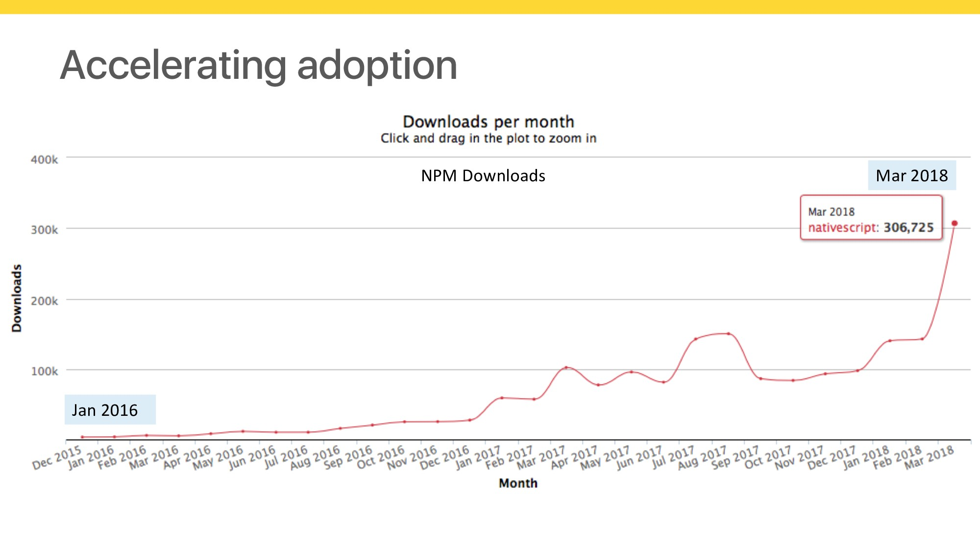 Accelerating adoption NPM Downloads Jan 2016 Ma...