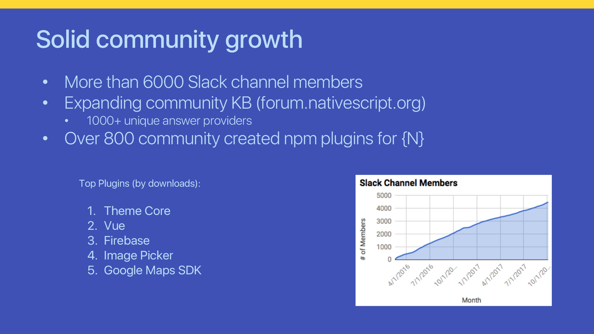 Solid community growth • More than 6000 Slack c...