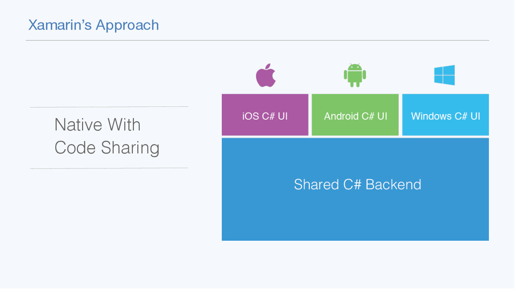 Xamarin's Approach Native With Code Sharing