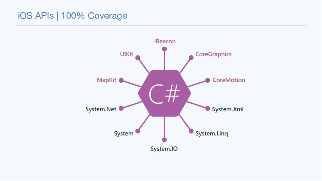 iOS APIs | 100% Coverage