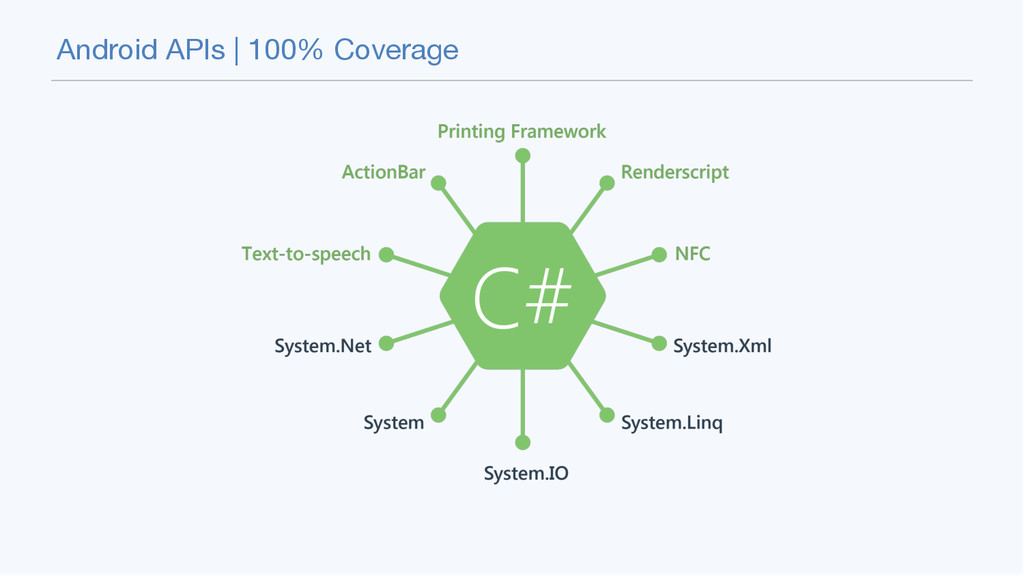 Android APIs | 100% Coverage