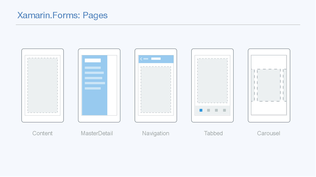 Xamarin.Forms: Pages Content MasterDetail Navig...