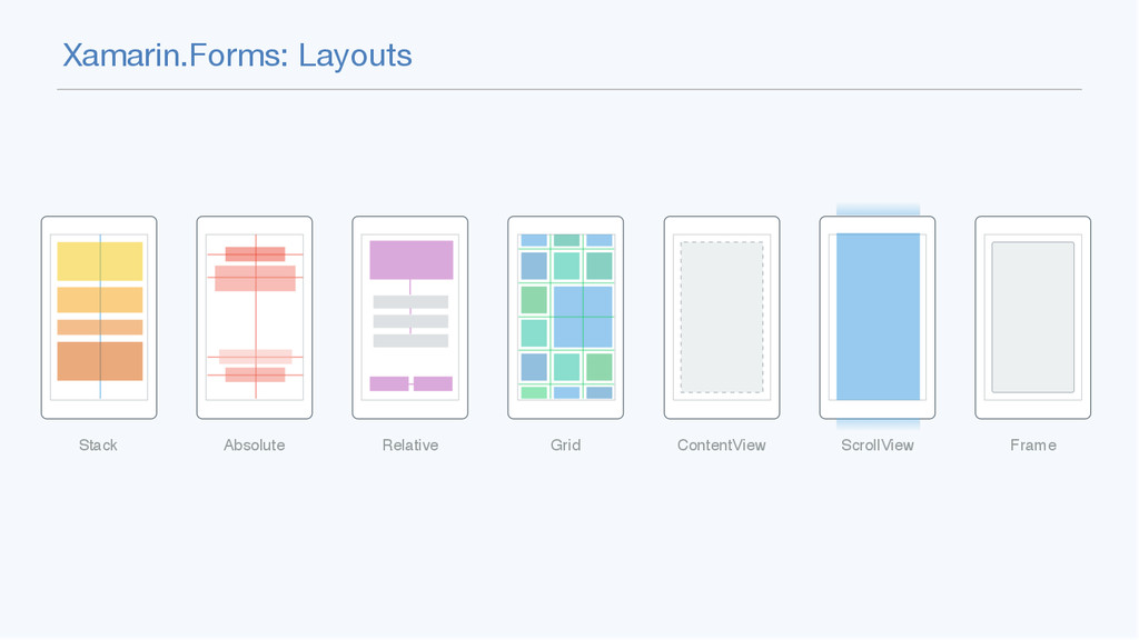 Xamarin.Forms: Layouts Stack Absolute Relative ...
